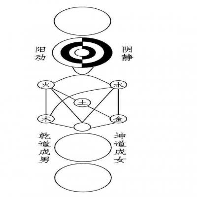 Theorie von Wang Zongyue